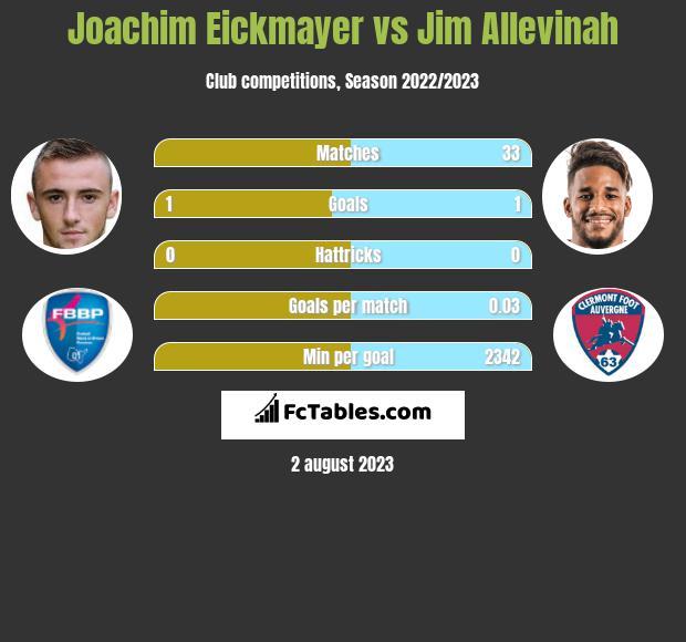 Joachim Eickmayer vs Jim Allevinah infographic