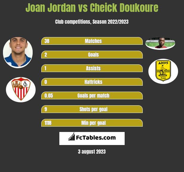 Joan Jordan vs Cheick Doukoure infographic