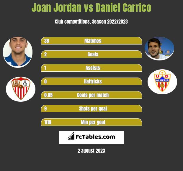 Joan Jordan vs Daniel Carrico infographic
