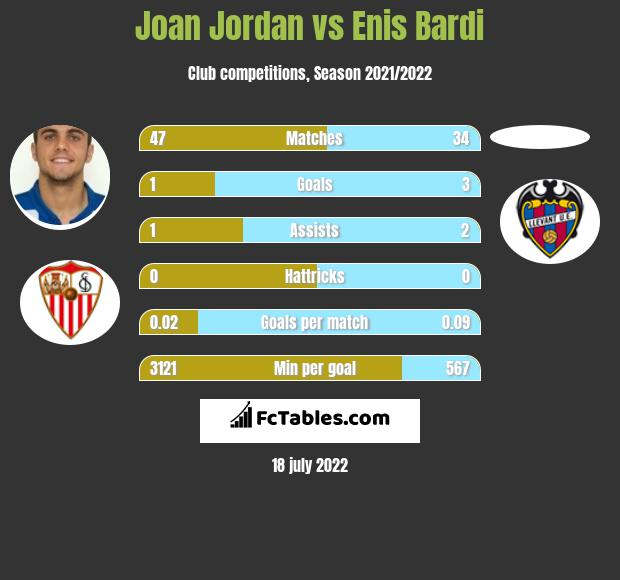 Joan Jordan vs Enis Bardi infographic