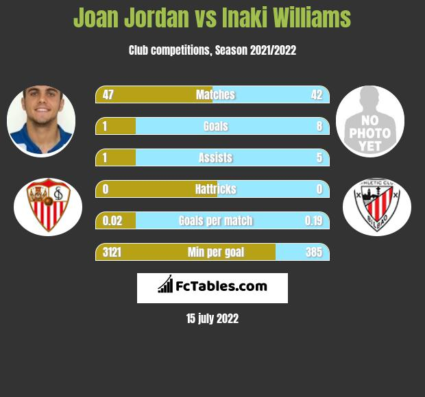 Joan Jordan vs Inaki Williams infographic