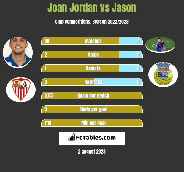 Joan Jordan vs Jason infographic