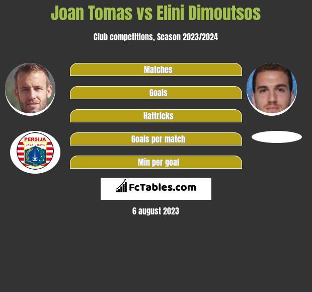 Joan Tomas vs Elini Dimoutsos infographic