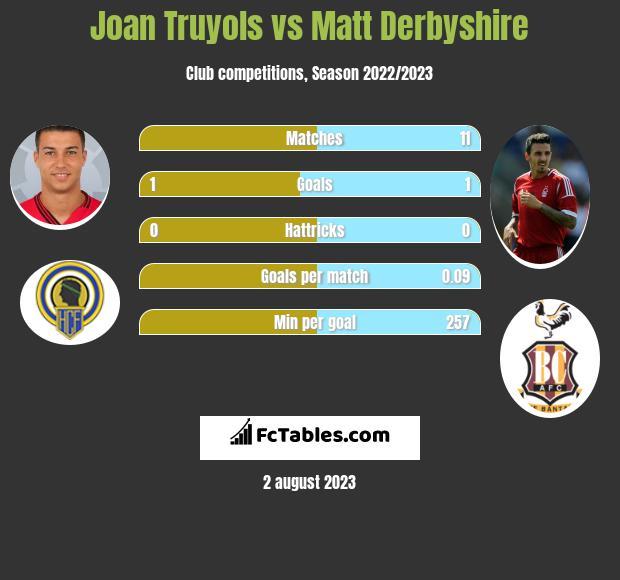 Joan Truyols vs Matt Derbyshire infographic