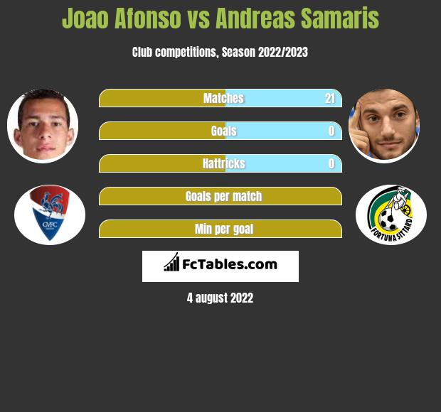 Joao Afonso infographic statistics for Benfica