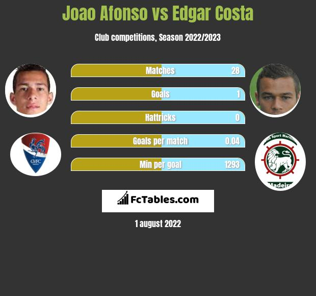 Joao Afonso vs Edgar Costa infographic