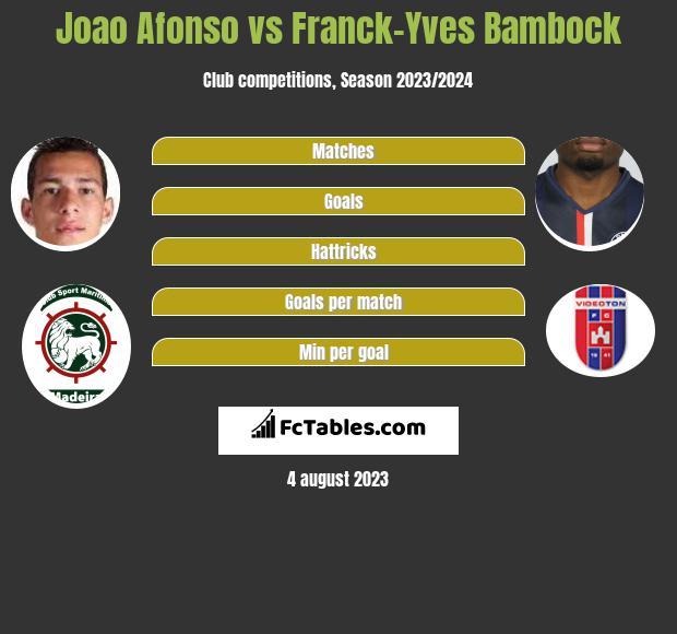 Joao Afonso vs Franck-Yves Bambock infographic