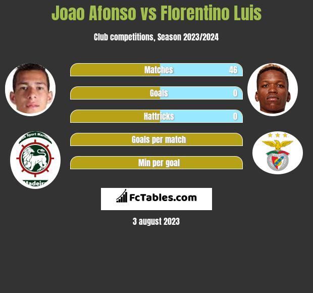 Joao Afonso vs Florentino Luis infographic