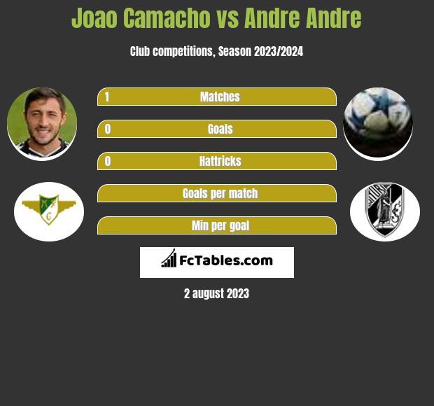 Joao Camacho vs Andre Andre infographic