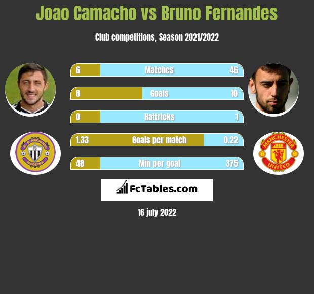 Joao Camacho vs Bruno Fernandes infographic