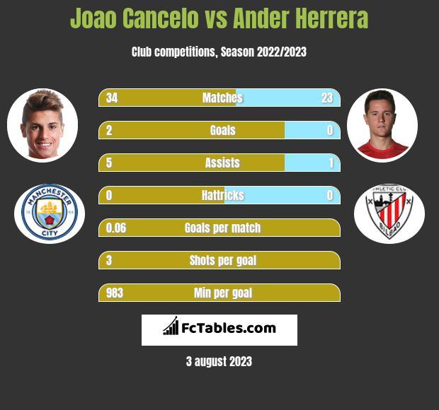 Joao Cancelo vs Ander Herrera infographic