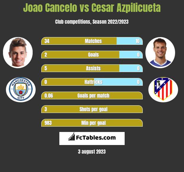 Joao Cancelo vs Cesar Azpilicueta infographic