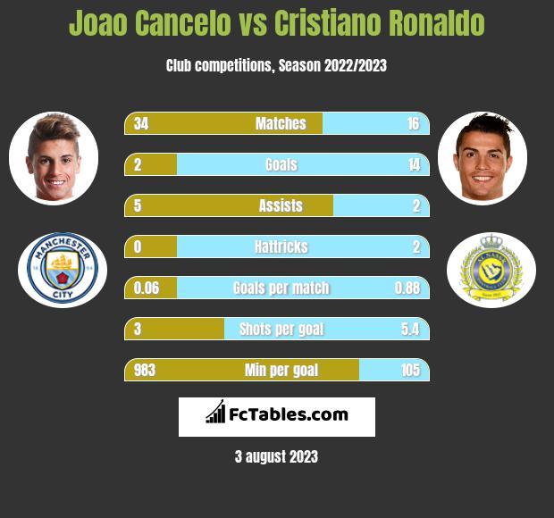 Joao Cancelo vs Cristiano Ronaldo infographic