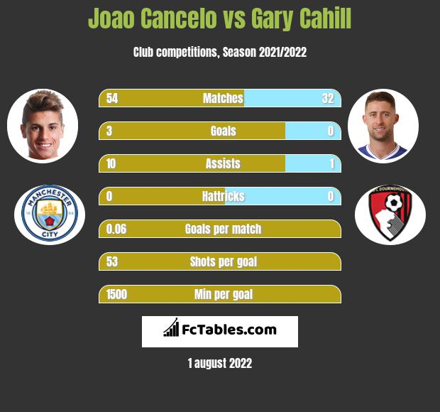 Joao Cancelo infographic statistics for Crystal Palace