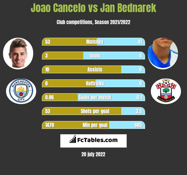Joao Cancelo vs Jan Bednarek infographic