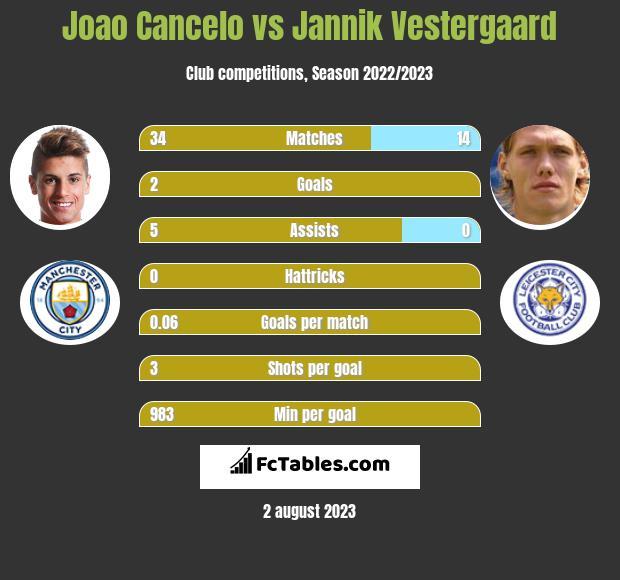 Joao Cancelo vs Jannik Vestergaard infographic