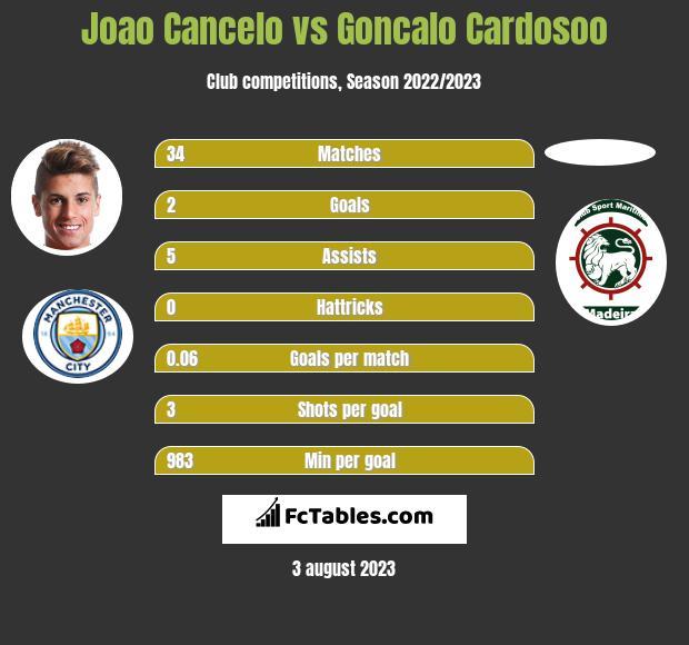 Joao Cancelo vs Goncalo Cardosoo infographic