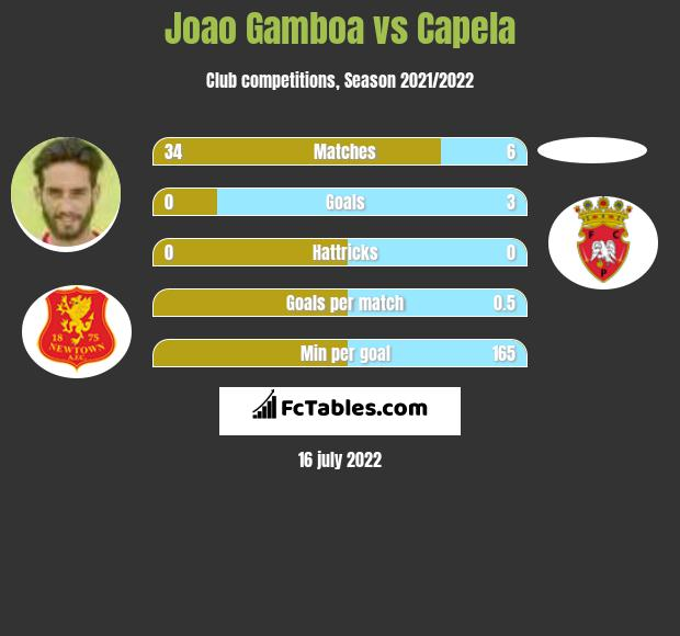 Joao Gamboa vs Capela infographic