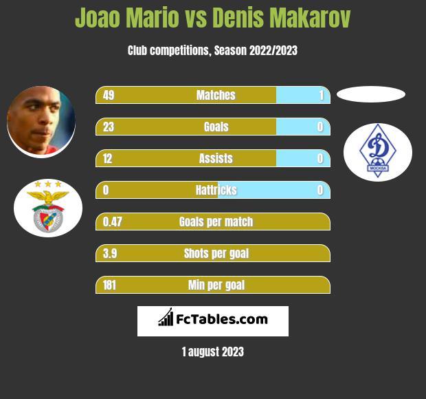 Joao Mario vs Denis Makarov infographic