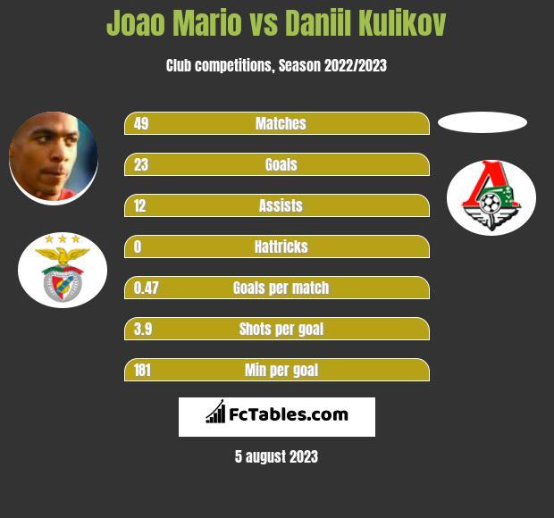 Joao Mario vs Daniil Kulikov infographic
