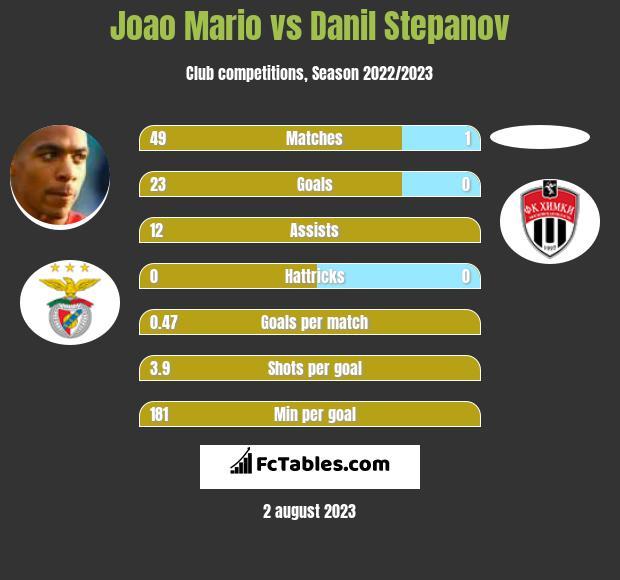 Joao Mario vs Danil Stepanov infographic