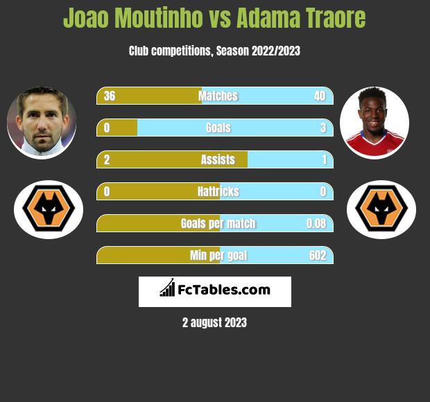 Joao Moutinho vs Adama Traore infographic