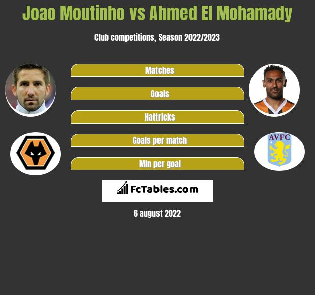 Joao Moutinho vs Ahmed El Mohamady infographic