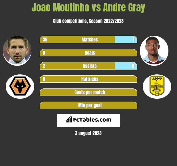 Joao Moutinho vs Andre Gray infographic