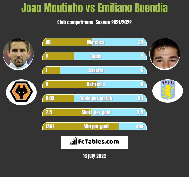 Joao Moutinho vs Emiliano Buendia infographic