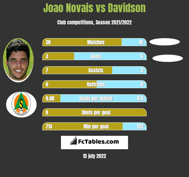 Joao Novais vs Davidson infographic