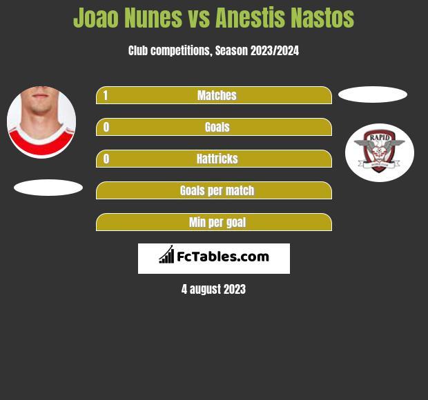 Joao Nunes vs Anestis Nastos infographic