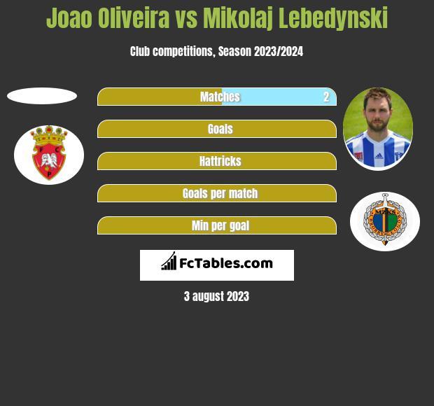 Joao Oliveira vs Mikołaj Lebedyński h2h player stats