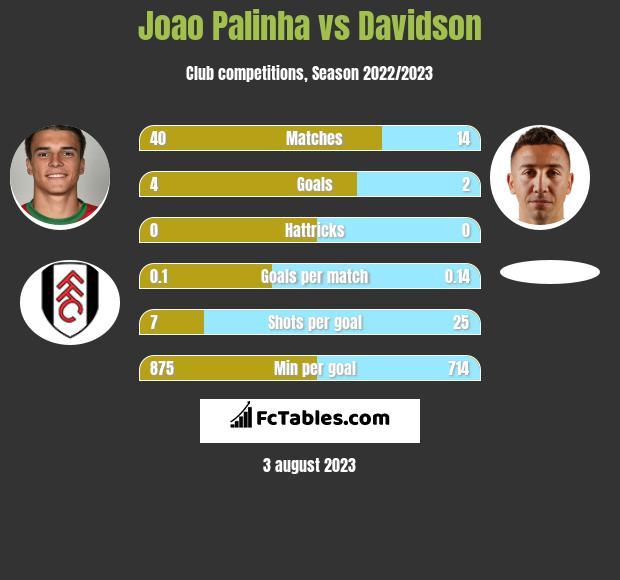 Joao Palinha vs Davidson infographic