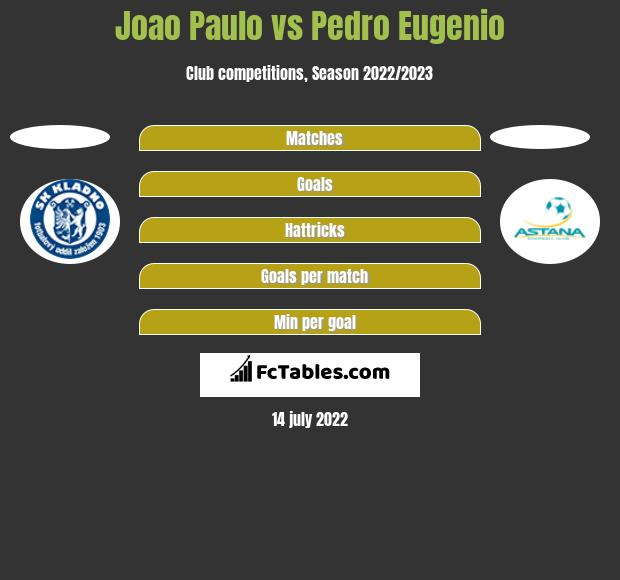 Joao Paulo vs Pedro Eugenio h2h player stats