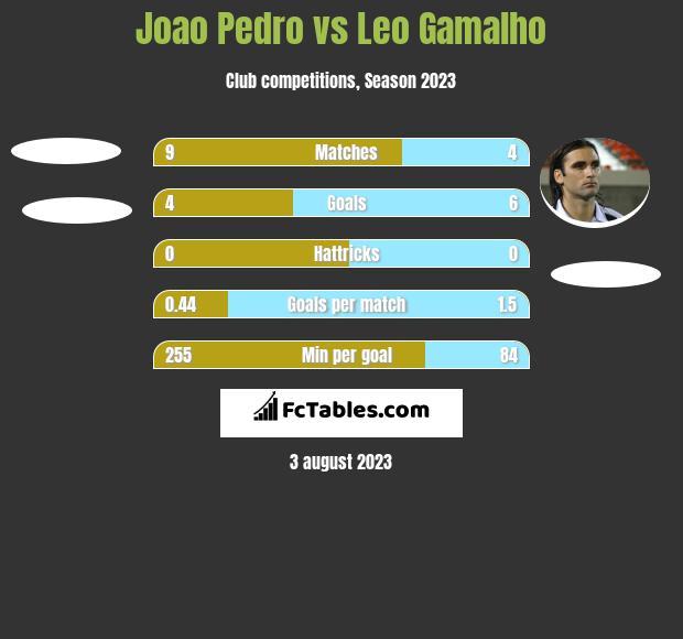 Joao Pedro vs Leo Gamalho h2h player stats