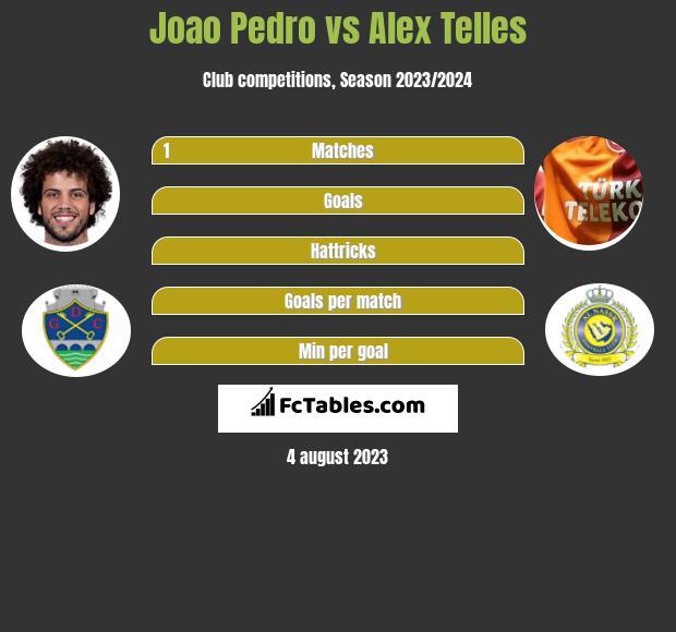 Joao Pedro vs Alex Telles h2h player stats