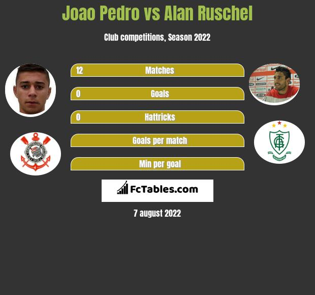 Joao Pedro Vs Alan Ruschel Compare Two Players Stats 2020