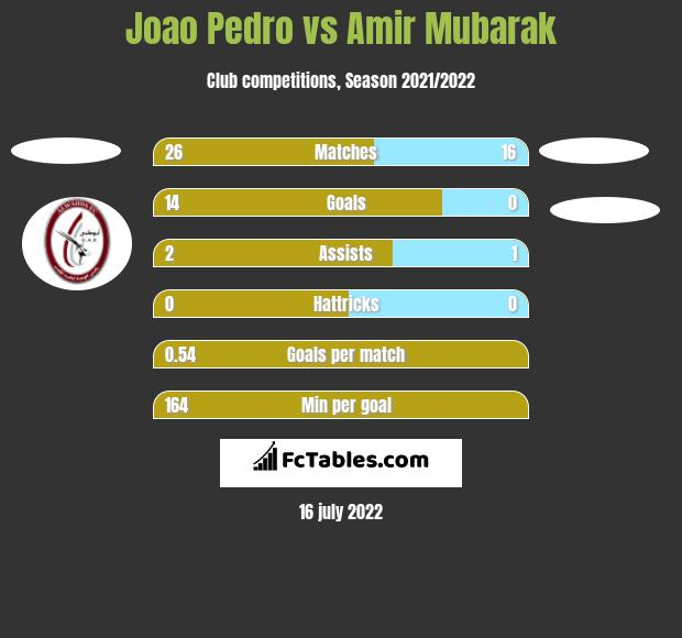 Joao Pedro vs Amir Mubarak h2h player stats