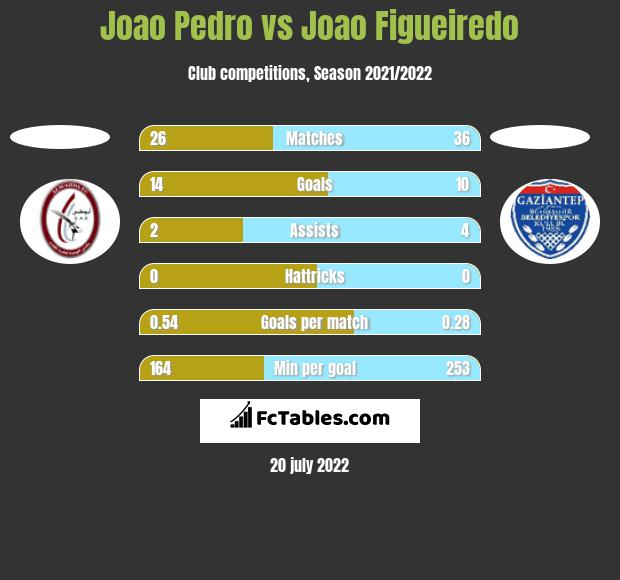 Joao Pedro vs Joao Figueiredo h2h player stats