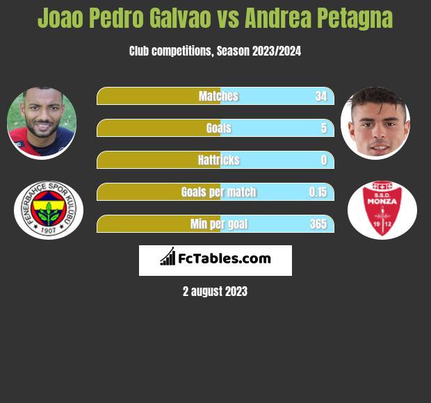 Joao Pedro Galvao vs Andrea Petagna h2h player stats