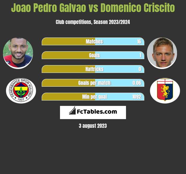 Joao Pedro Galvao vs Domenico Criscito h2h player stats