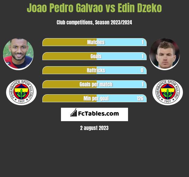 Joao Pedro Galvao vs Edin Dzeko infographic