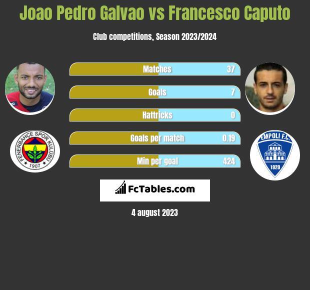 Joao Pedro Galvao vs Francesco Caputo h2h player stats