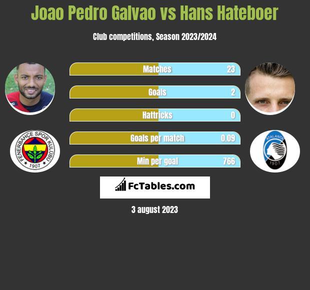 Joao Pedro Galvao vs Hans Hateboer infographic