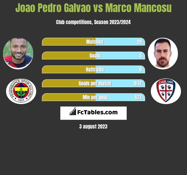 Joao Pedro Galvao vs Marco Mancosu h2h player stats