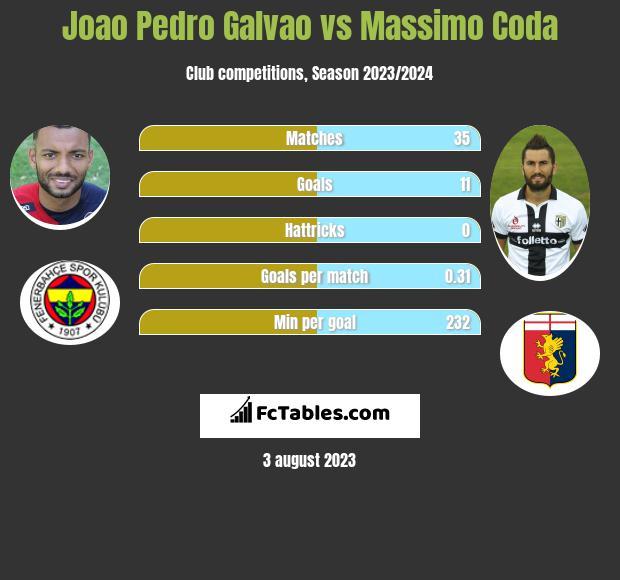 Joao Pedro Galvao vs Massimo Coda h2h player stats
