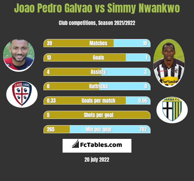 Joao Pedro Galvao vs Simmy Nwankwo h2h player stats