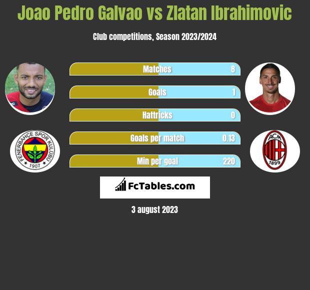 Joao Pedro Galvao vs Zlatan Ibrahimovic h2h player stats