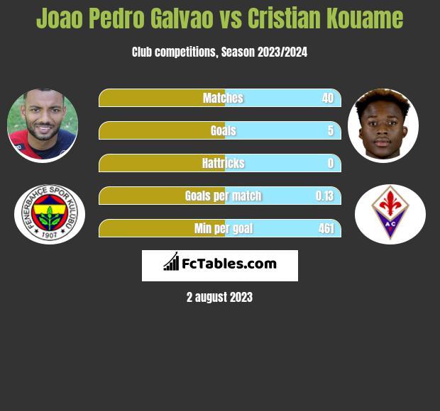 Joao Pedro Galvao vs Cristian Kouame h2h player stats