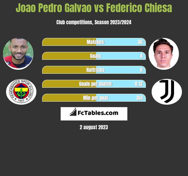Joao Pedro Galvao vs Federico Chiesa h2h player stats